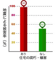 地震による被害率